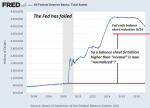 Federal Reserve Banks: Total Assets 2004-2018