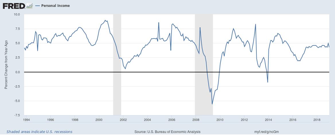 U.S. Personal Income, 1994 - 2018
