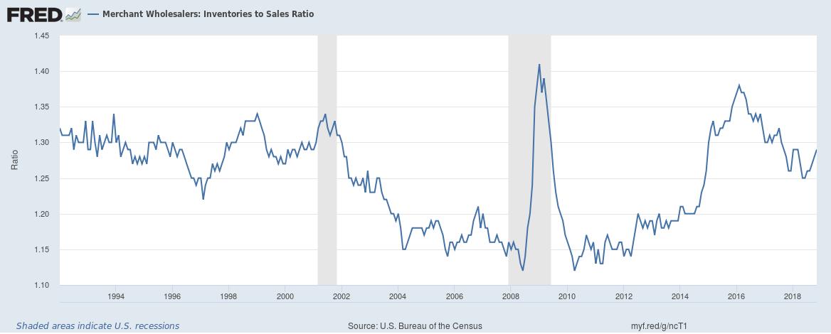 U.S. Merchant Wholesalers and Inventories to Sales Ratio