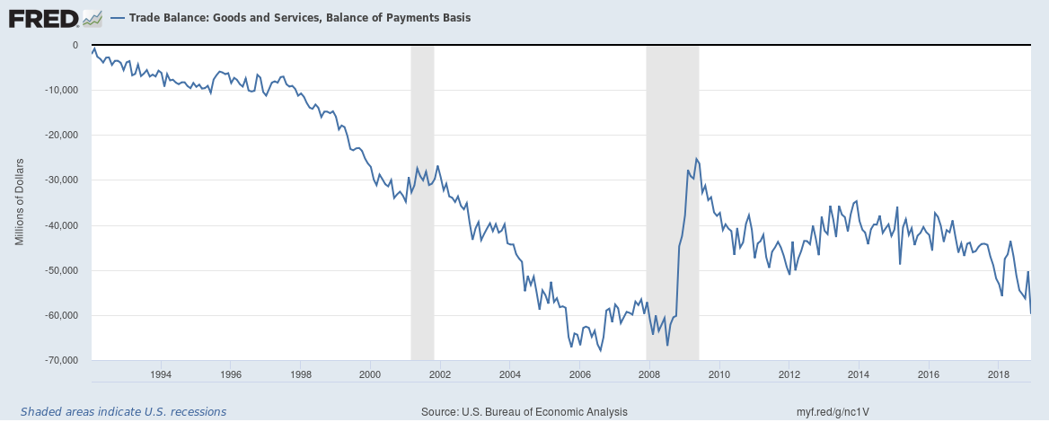 U.S. Trade Balance: Goods and Services and Balance of Payments Basis