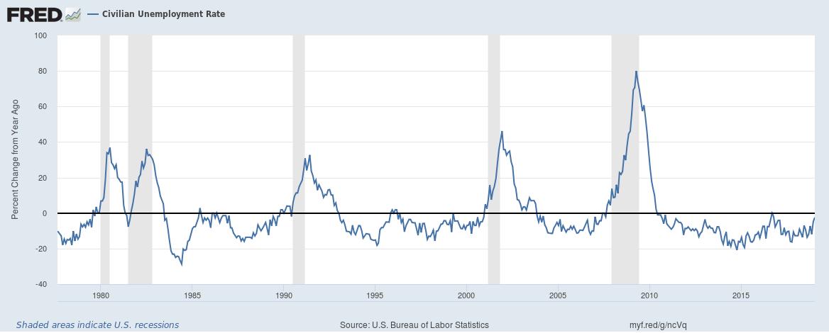 U.S. Civilian Unemployment Rate, 1980 - 2018