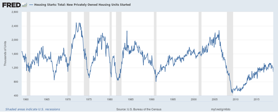 U.S. Housing Starts: New Privately Owned Housing Units, 1960 - 2018