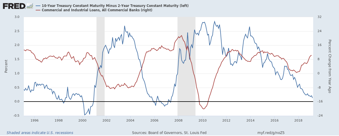 10-Year Treasury Constant Maturity Minus 2-Year Treasury Constant Maturity, Commercial and Industrial Loans 1996-2018