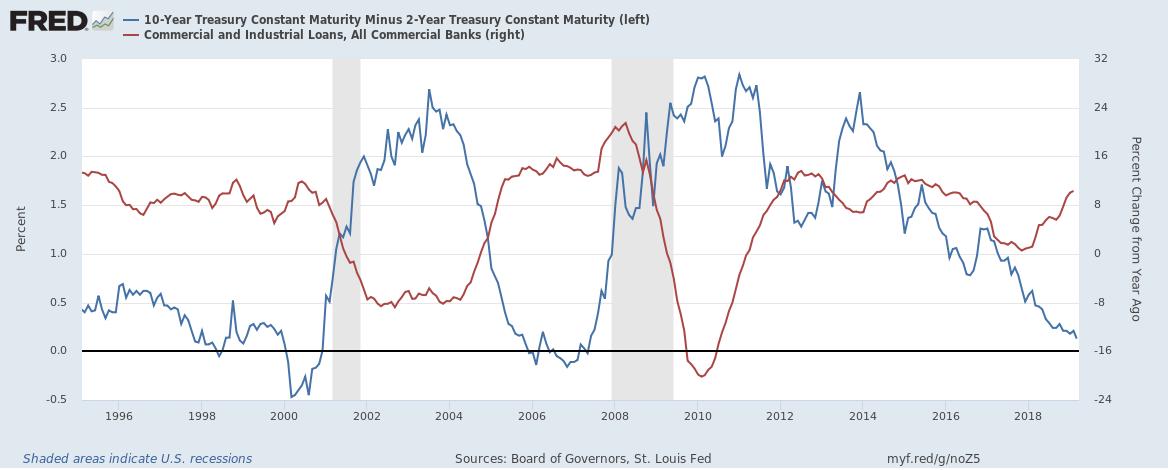 10-Year Treasury Constant Maturity Minus 2-Year Treasury Constant Maturity, Commercial and Industrial Loans 1996-2018