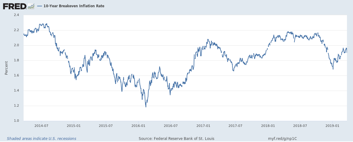 10-Year Breakeven Inflation Rate, 2014-2019
