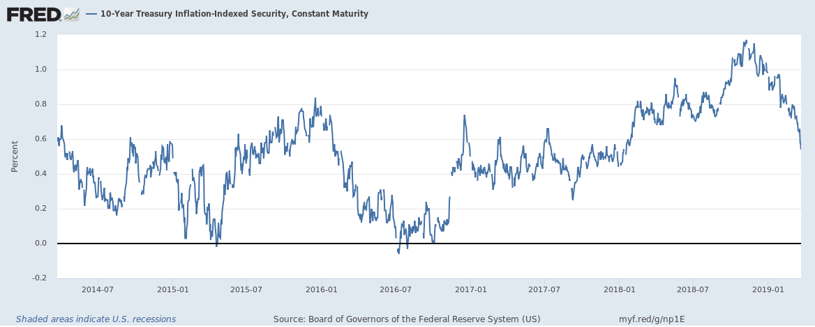 10-Year TIPS Yield, 2014-2019