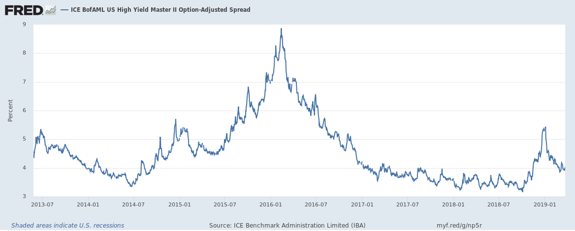 Credit Spreads 2013-2019