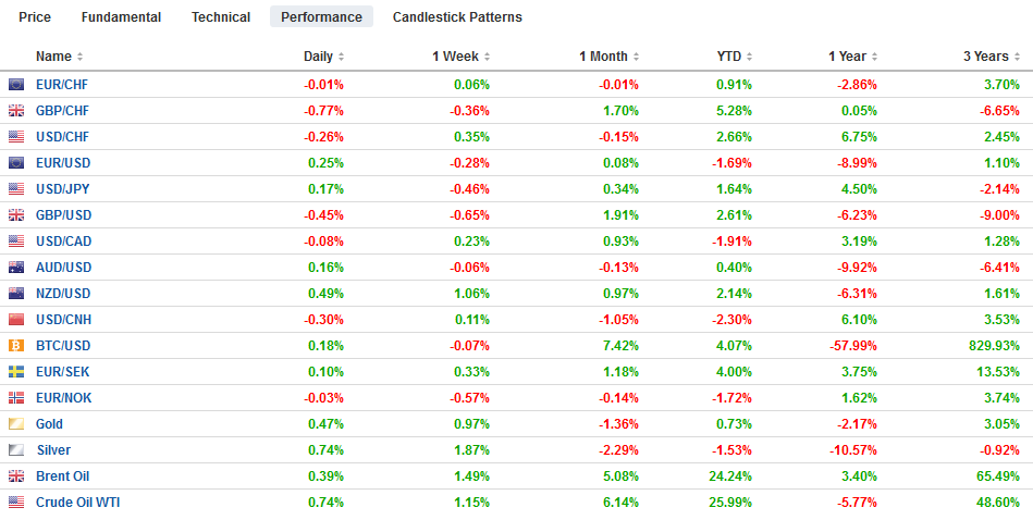 FX Performance, March 12