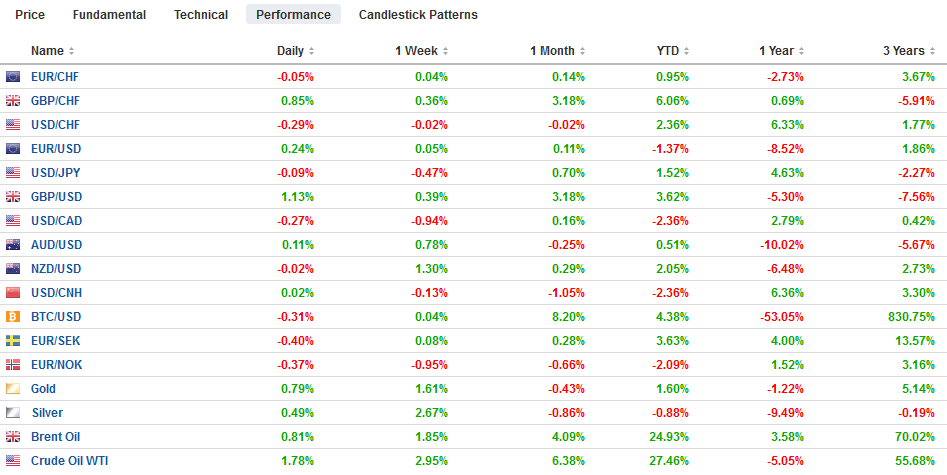 FX Performance, March 13