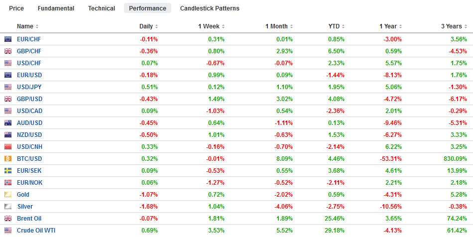 FX Performance, March 14