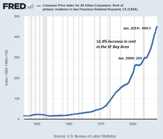 Consumer Price Index for All Urban Consumers 1925-2018