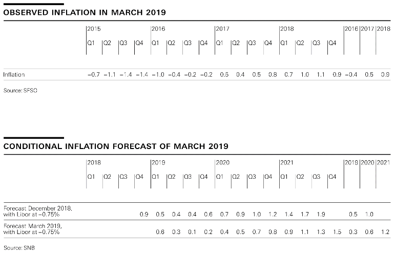 Switzerland Observed Inflation and Conditional Inflation Forecast, March 2019