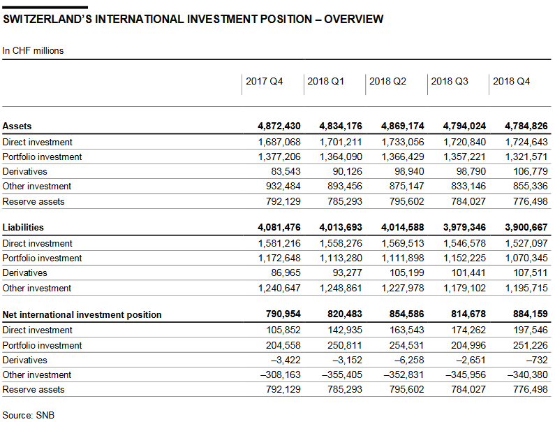 Switzerland International Investment Position, Q4 2018