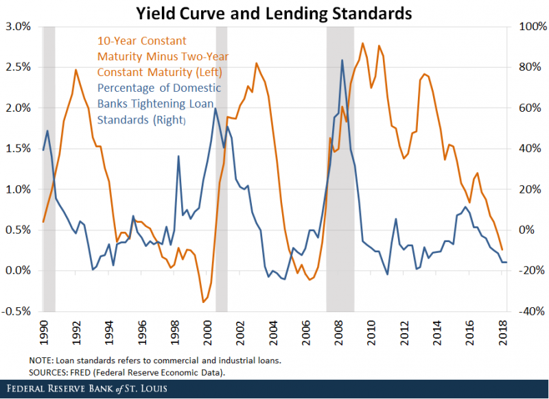 Yield Curve and Lending Standards 1990-2018