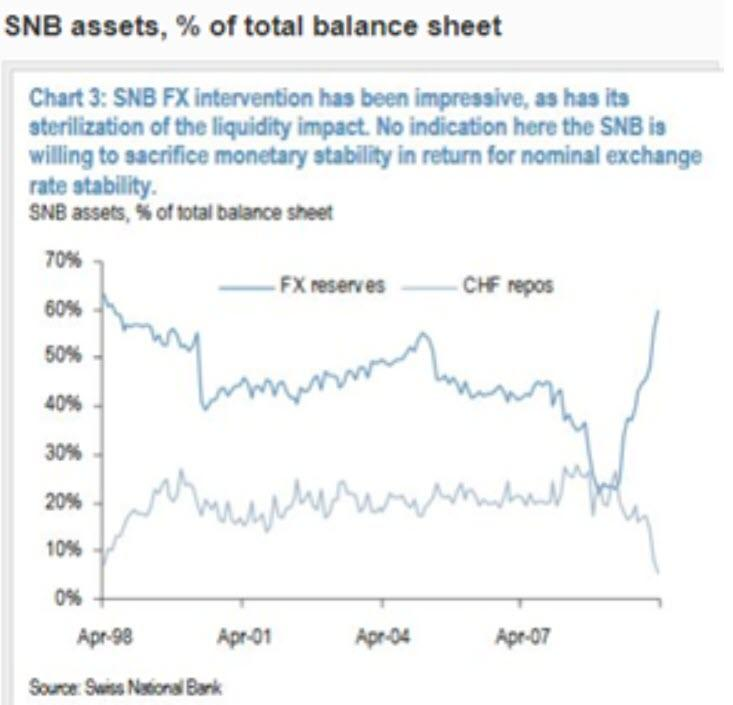 SNB Assets, Percent of total Balance Sheet, 1998-2007
