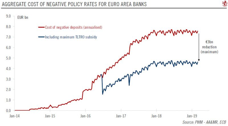 Aggregate Cost of Negative Policy Rates for Euro Area Banks, 2014-2019