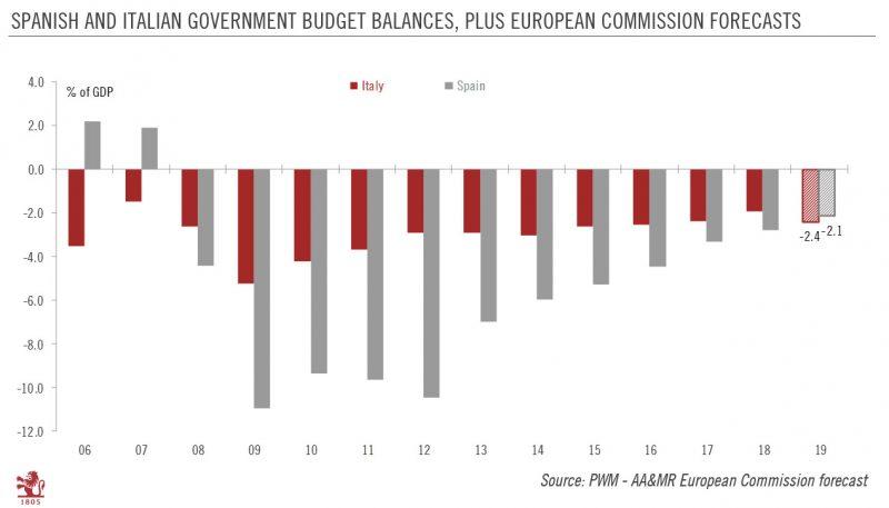 Spanish and Italian Government Budget Balances, 2006-2019