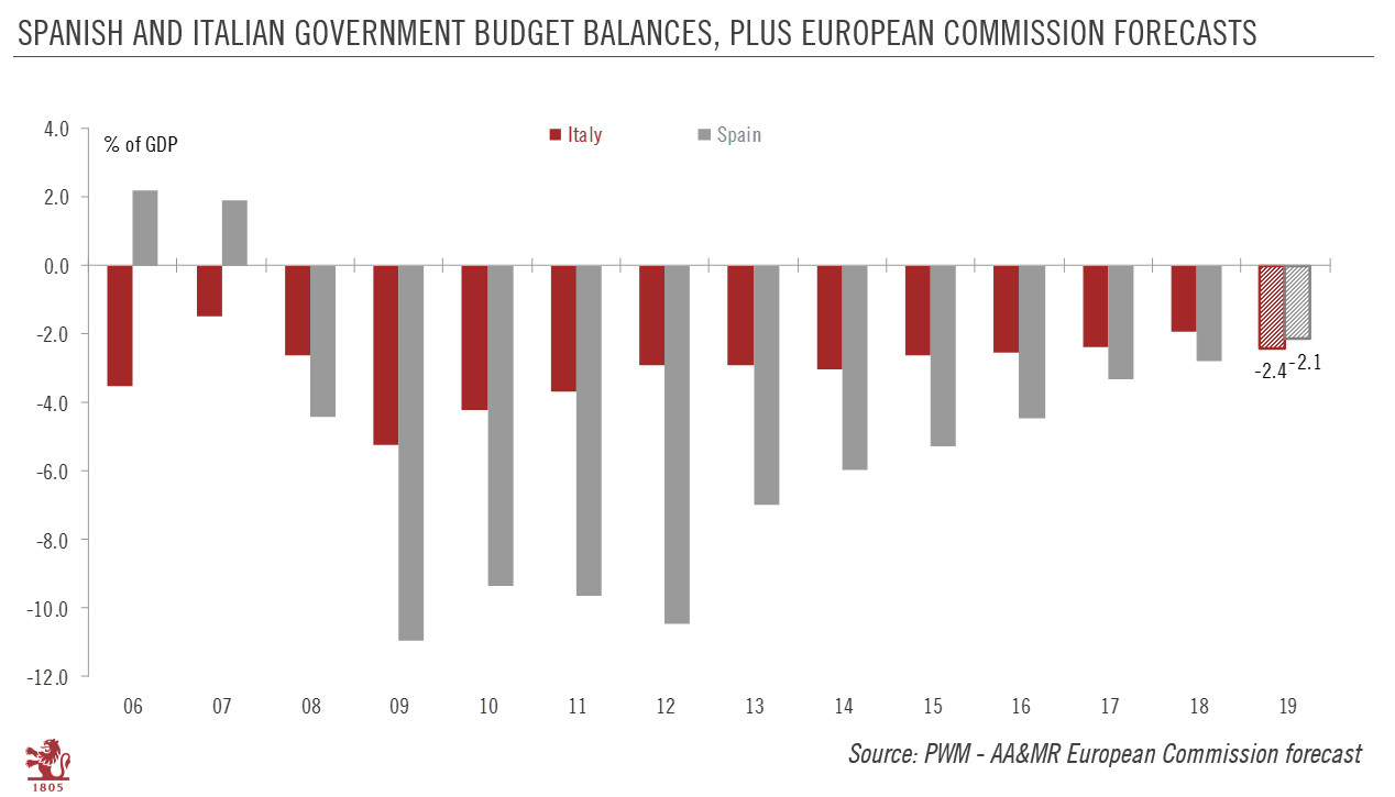 Spanish and Italian Government Budget Balances, 2006-2019