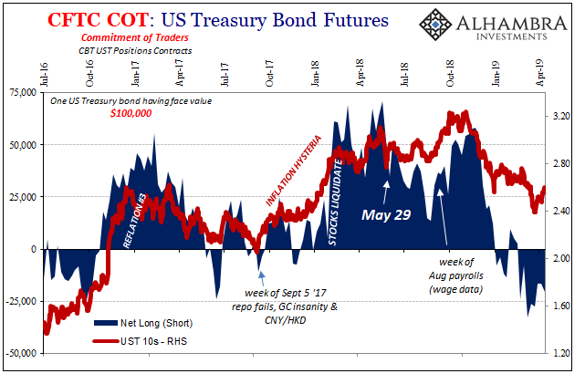 US Treasury Bond Futures, 2016-2019
