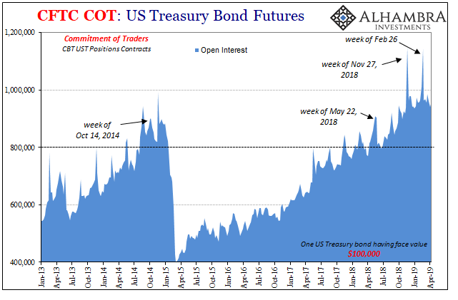 US Treasury Bond Futures, 2013-2019