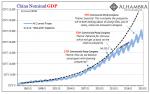 China Nominal GDP, 1995-2019