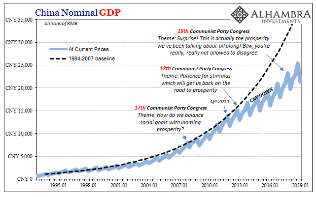 China Nominal GDP, 1995-2019