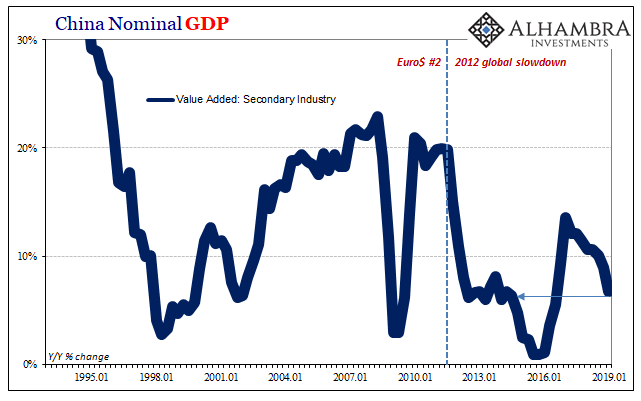 China Nominal GDP 1995-2019