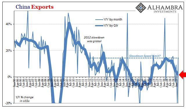 China Exports 2006-2019