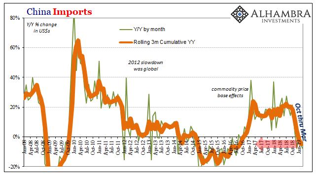 China Imports 2008-2019