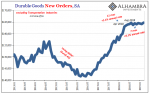 Durable Goods New Orders, SA 2013-2019