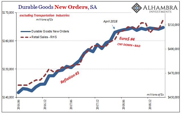 Durable Goods New Orders, SA 2016-2018