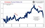 Germany Factory Orders, SA 2014-2019