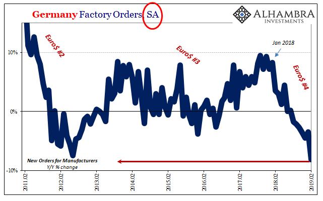 Germany Factory Orders, SA 2011-2019