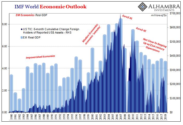 IMF World Economic Outlook, 1980-2018