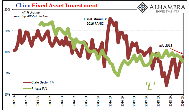 China Fixed Asset Investment, 2012-2019