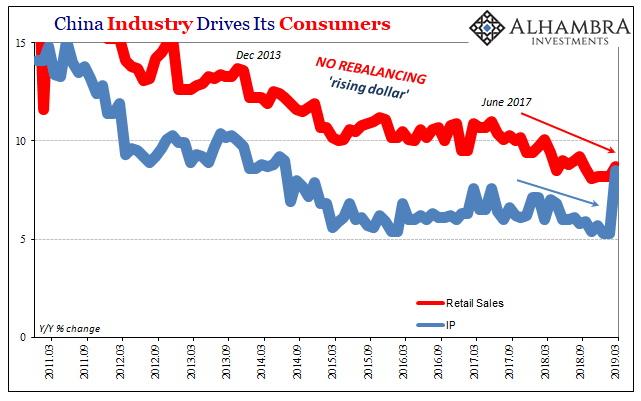 China Industry Drives Its Consumers, 2011-2019