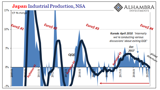 Japan Industrial Production, NSA 2009-2019