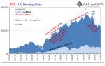 TIC - US Banking Data