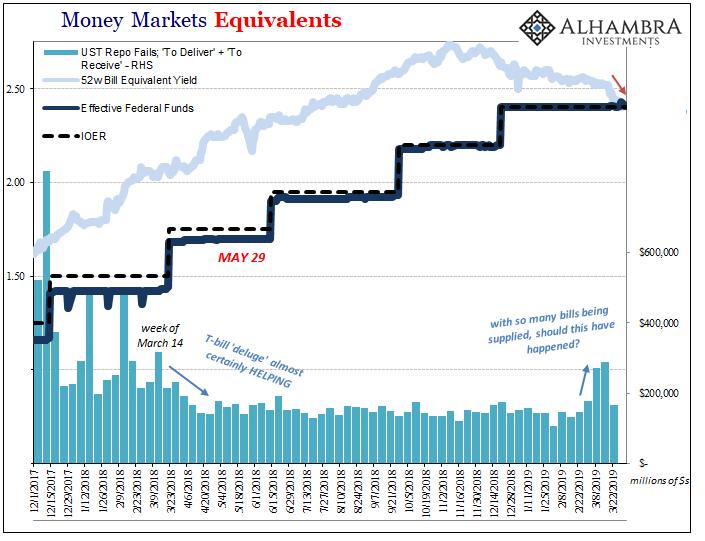 Money Markets Equivalents 2017-2019