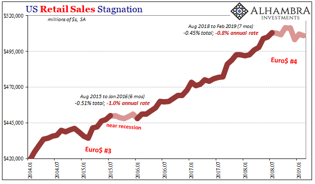 US Retail Sales Stagnation 2014-2019