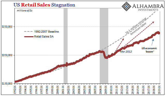 US Retail Sales Stagnation 1992-2019
