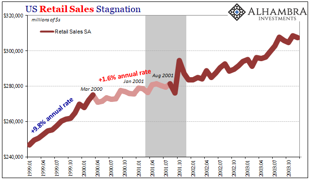 US Retail Sales Stagnation 1999-2003