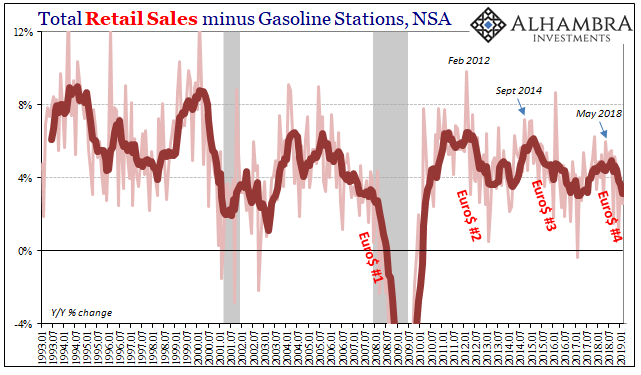 Total Retail Sales minus Gasoline Stations, NSA 1993-2019