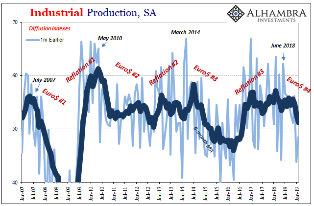 U.S. Industrial Production, SA 2007-2019