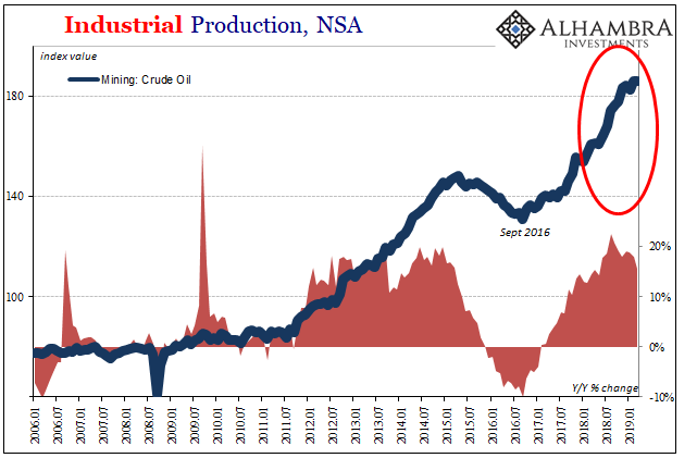 U.S. Industrial Production, NSA 2006-2019