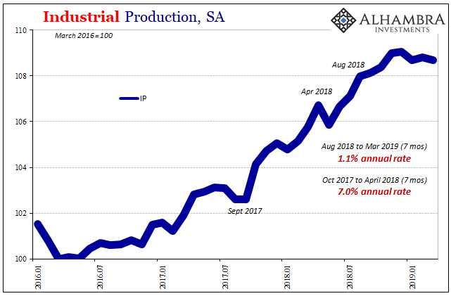 U.S. Industrial Production, SA 2016-2019