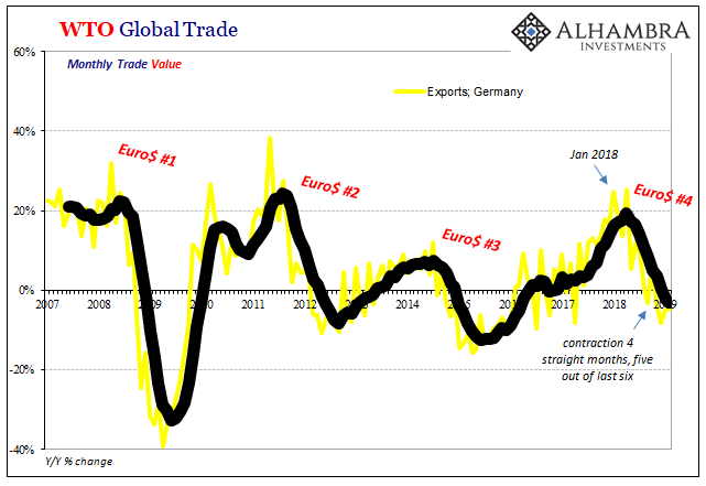 WTO Global Trade, Germany 2007-2019