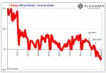 China Retail Sales, 2010-2018