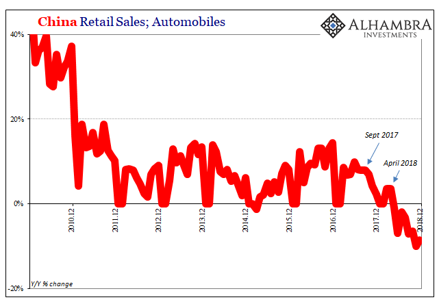China Retail Sales, 2010-2018