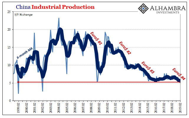 China Industrial Production 1999-2019